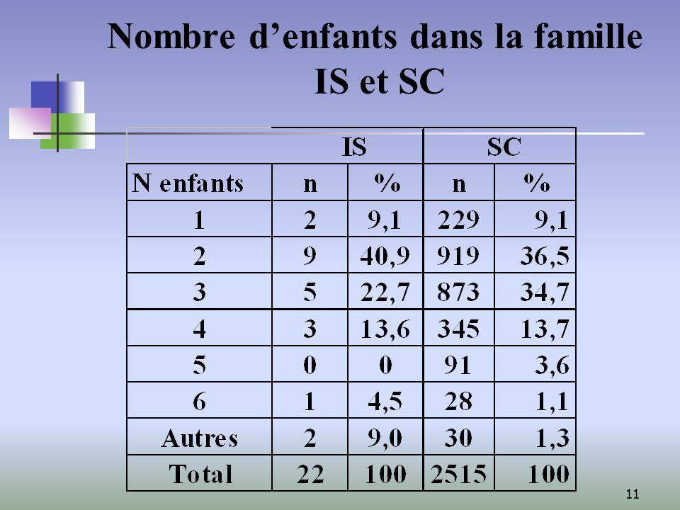 11 Nombre denfants dans la famille IS et SC