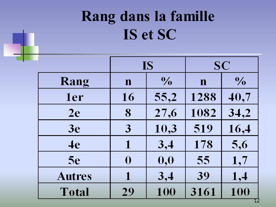 12 Rang dans la famille IS et SC