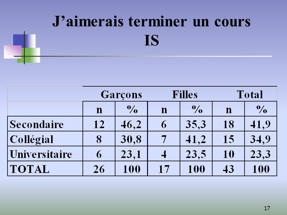 17 Jaimerais terminer un cours IS