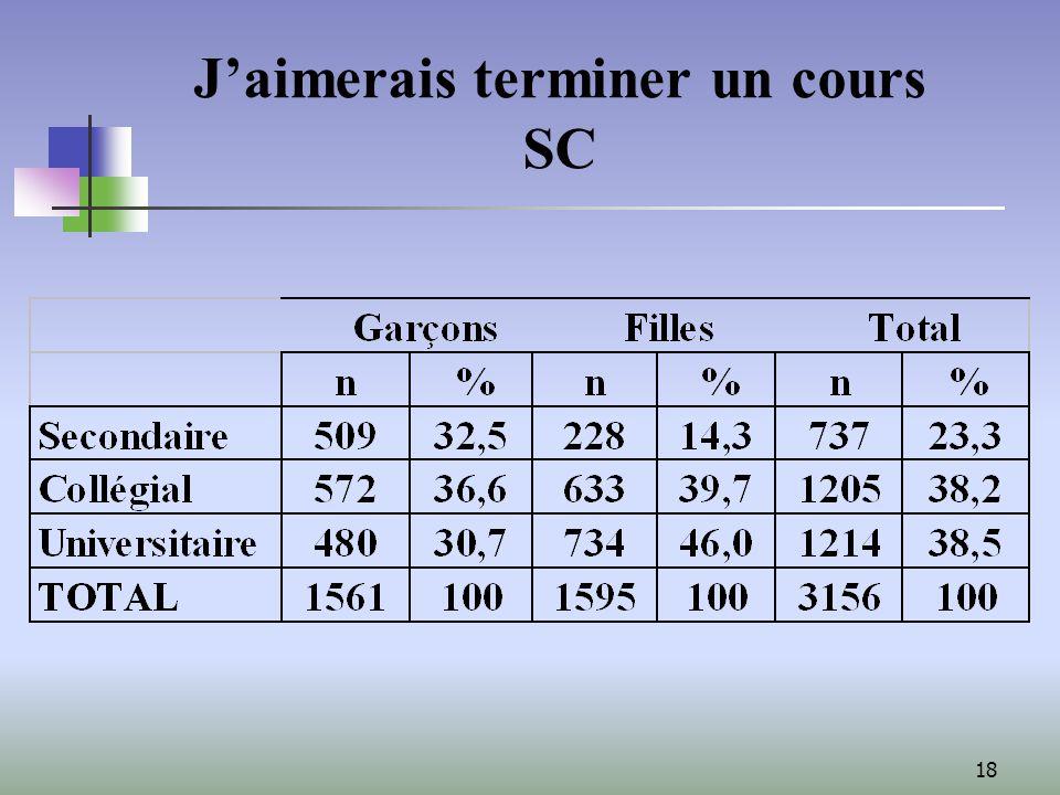 18 Jaimerais terminer un cours SC