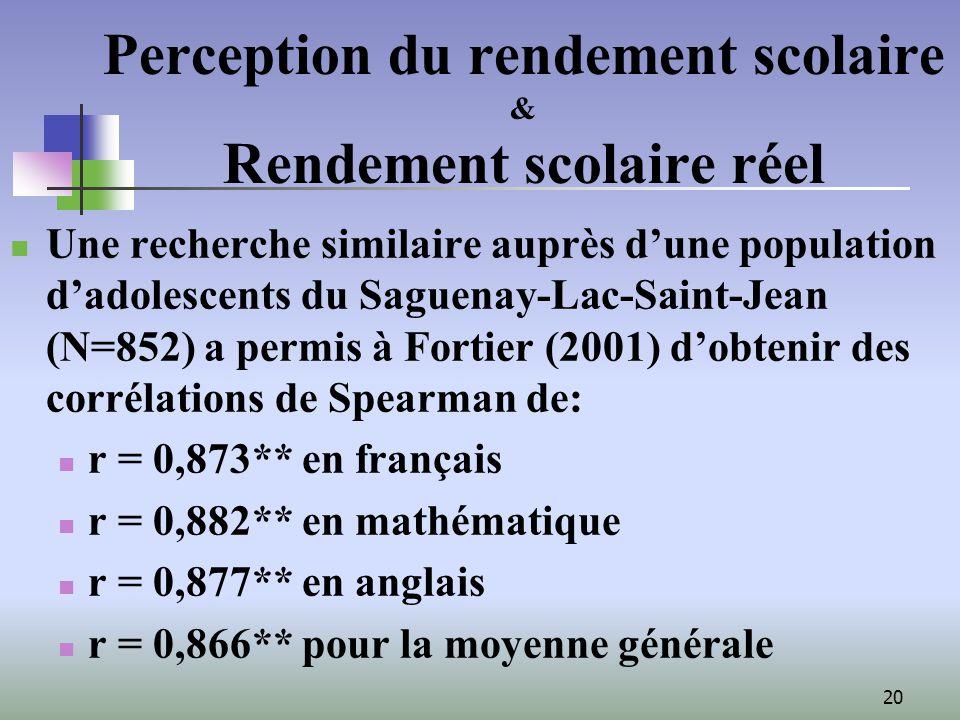20 Perception du rendement scolaire & Rendement scolaire réel Une recherche similaire auprès dune population dadolescents du Saguenay-Lac-Saint-Jean (N=852) a permis à Fortier (2001) dobtenir des corrélations de Spearman de: r = 0,873** en français r = 0,882** en mathématique r = 0,877** en anglais r = 0,866** pour la moyenne générale