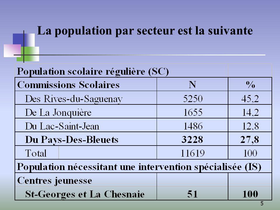 5 La population par secteur est la suivante