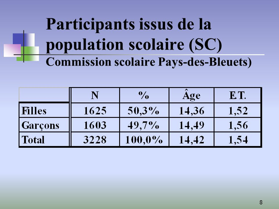 8 Participants issus de la population scolaire (SC) Commission scolaire Pays-des-Bleuets)