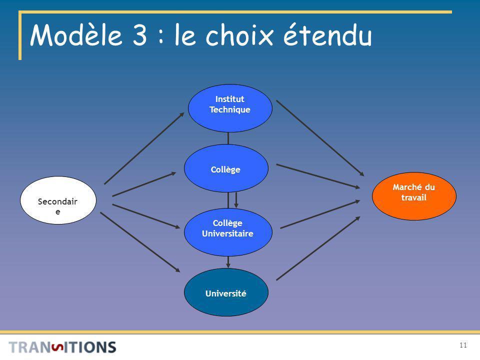11 Modèle 3 : le choix étendu Marché du travail Institut Technique Secondair e Université Collège Universitaire