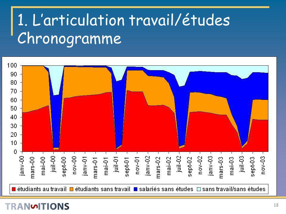 18 1. Larticulation travail/études Chronogramme