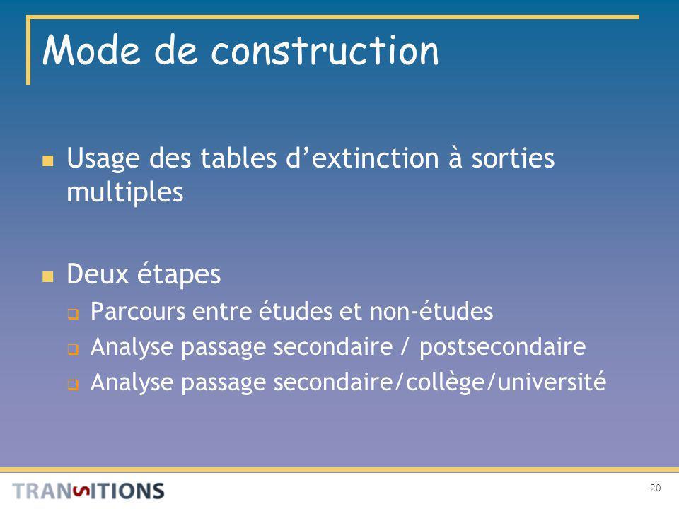 20 Mode de construction Usage des tables dextinction à sorties multiples Deux étapes Parcours entre études et non-études Analyse passage secondaire / postsecondaire Analyse passage secondaire/collège/université