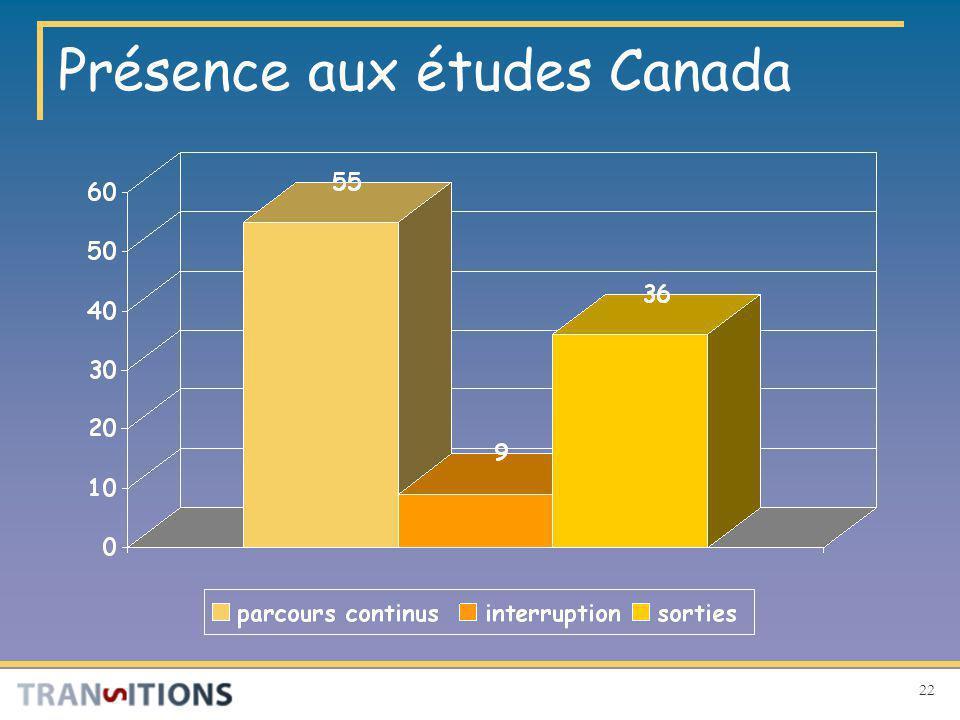 22 Présence aux études Canada