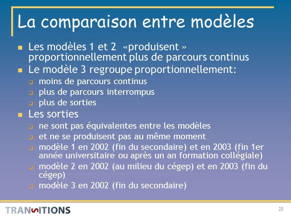 25 La comparaison entre modèles Les modèles 1 et 2 «produisent » proportionnellement plus de parcours continus Le modèle 3 regroupe proportionnellement: moins de parcours continus plus de parcours interrompus plus de sorties Les sorties ne sont pas équivalentes entre les modèles et ne se produisent pas au même moment modèle 1 en 2002 (fin du secondaire) et en 2003 (fin 1er année universitaire ou après un an formation collégiale) modèle 2 en 2002 (au milieu du cégep) et en 2003 (fin du cégep) modèle 3 en 2002 (fin du secondaire)
