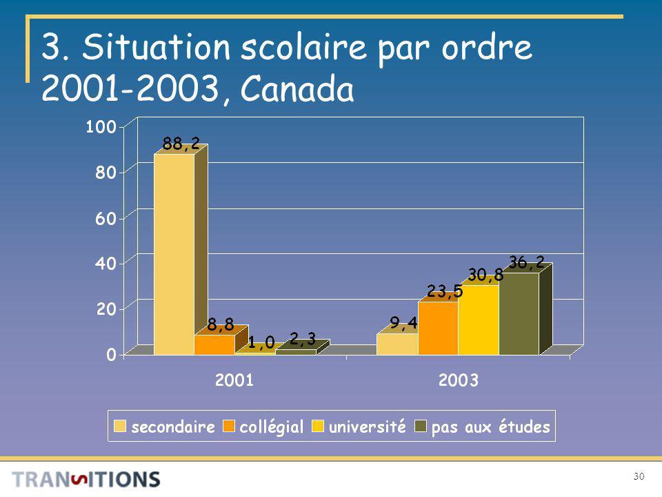 30 3. Situation scolaire par ordre 2001-2003, Canada