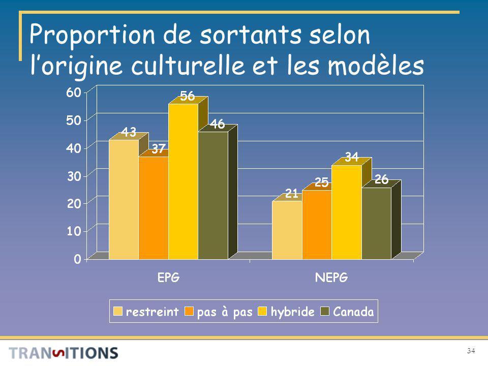 34 Proportion de sortants selon lorigine culturelle et les modèles