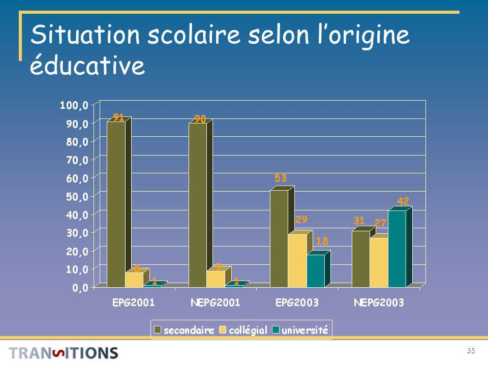 35 Situation scolaire selon lorigine éducative