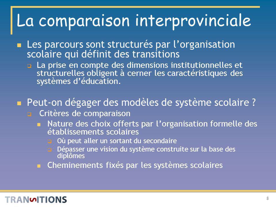 9 Le modèle 1 : le choix restreint Marché du travail Institut Technique Collège Communau- taire Secondair e Université