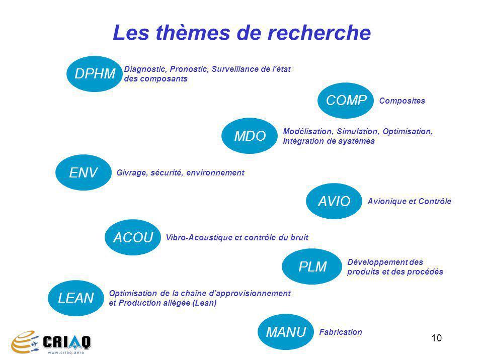 10 Les thèmes de recherche ENV Givrage, sécurité, environnement MANU Fabrication ACOU Vibro-Acoustique et contrôle du bruit MDO Modélisation, Simulati