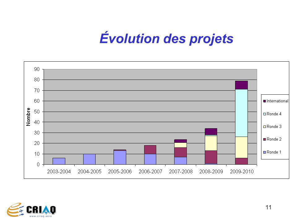 11 Évolution des projets