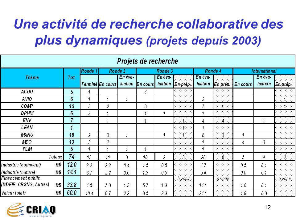 12 Une activité de recherche collaborative des plus dynamiques (projets depuis 2003)