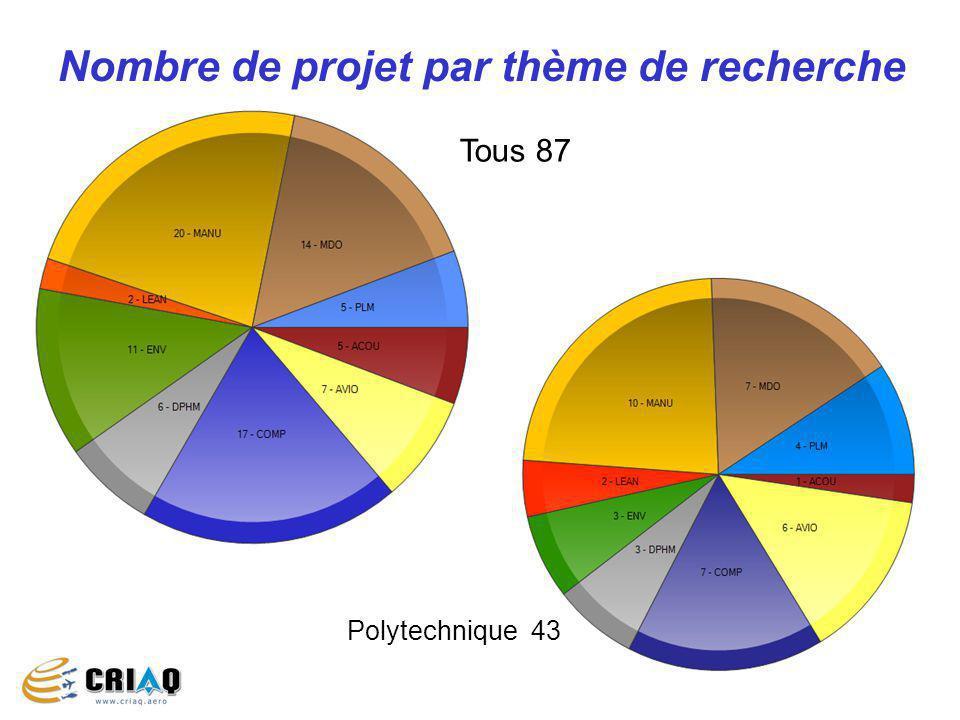 13 Nombre de projet par thème de recherche Tous 87 Polytechnique 43