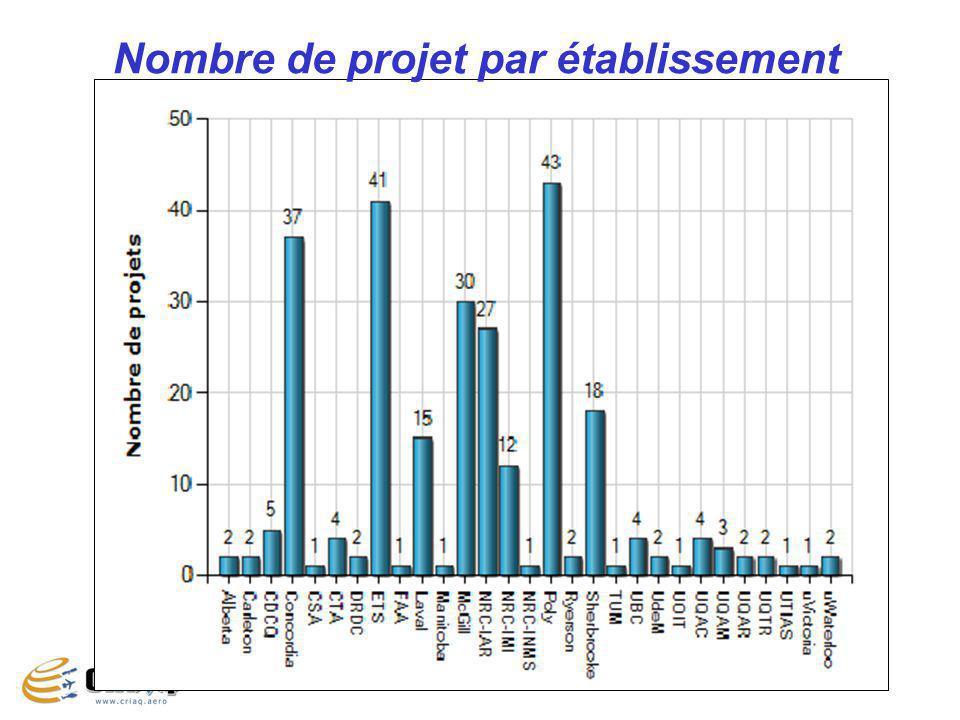 14 Nombre de projet par établissement