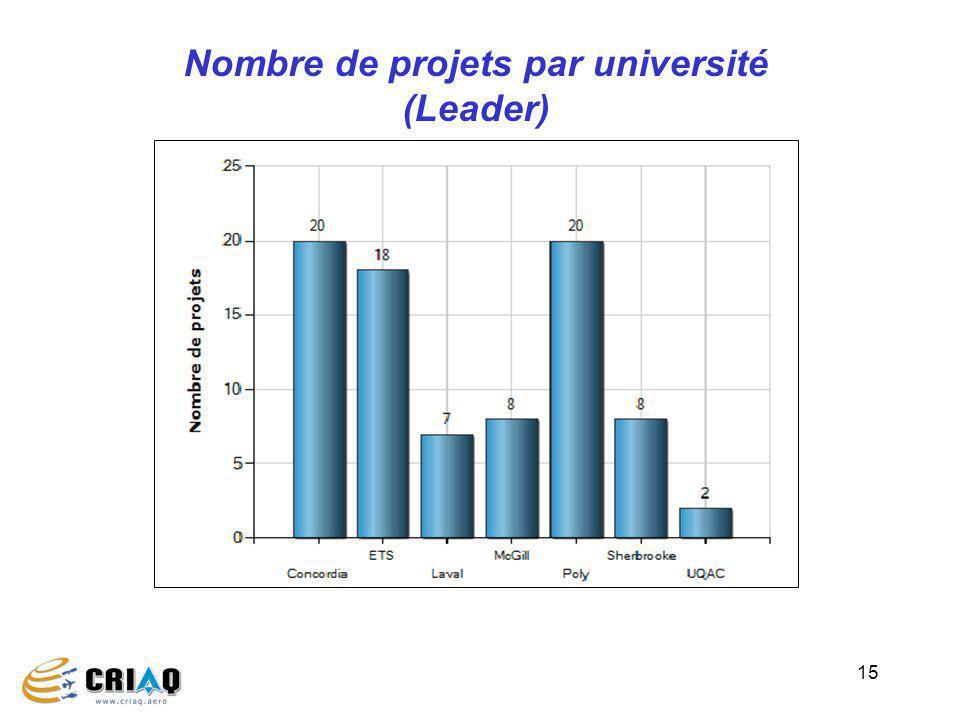 15 Nombre de projets par université (Leader)