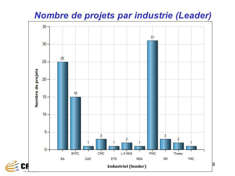 16 Nombre de projets par industrie (Leader)
