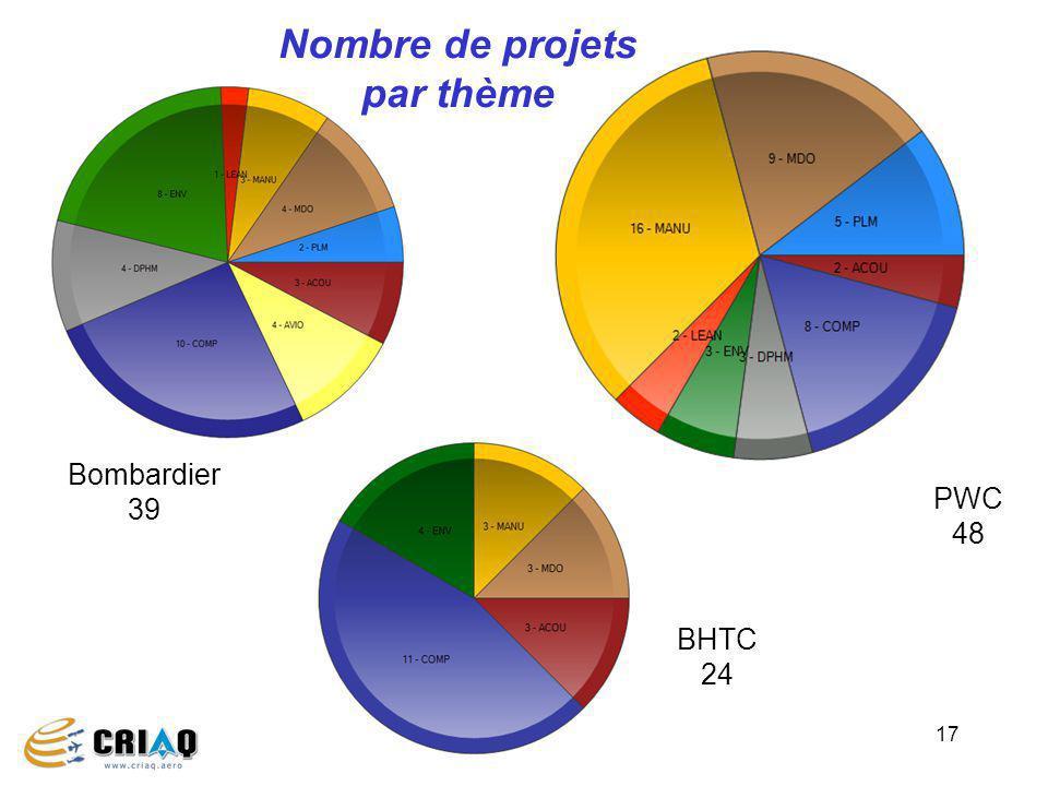 17 Bombardier 39 PWC 48 BHTC 24 Nombre de projets par thème