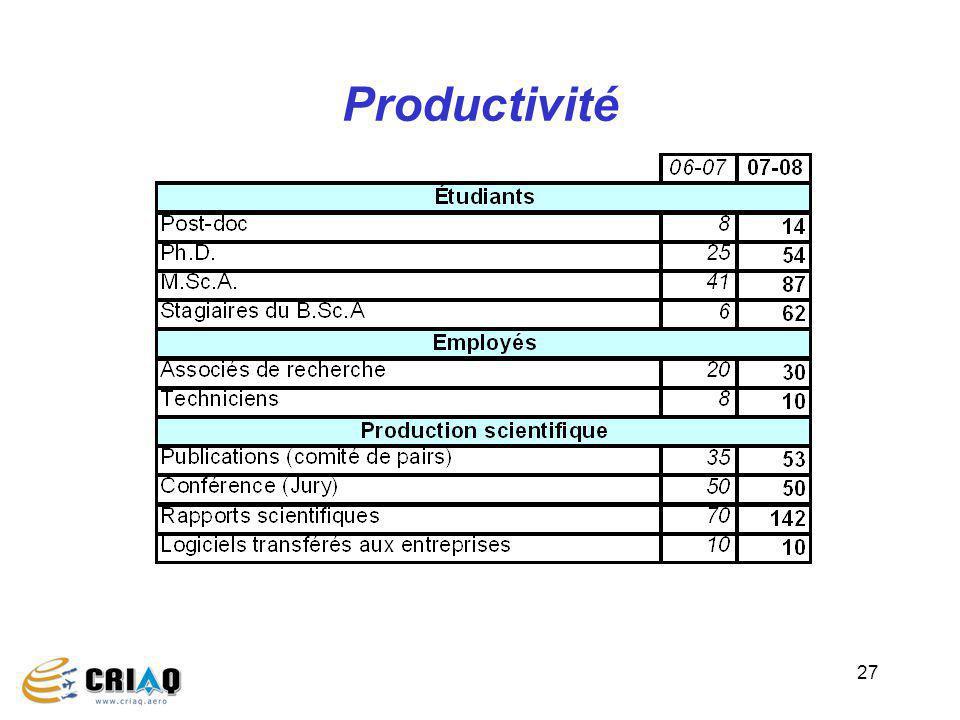 27 Productivité