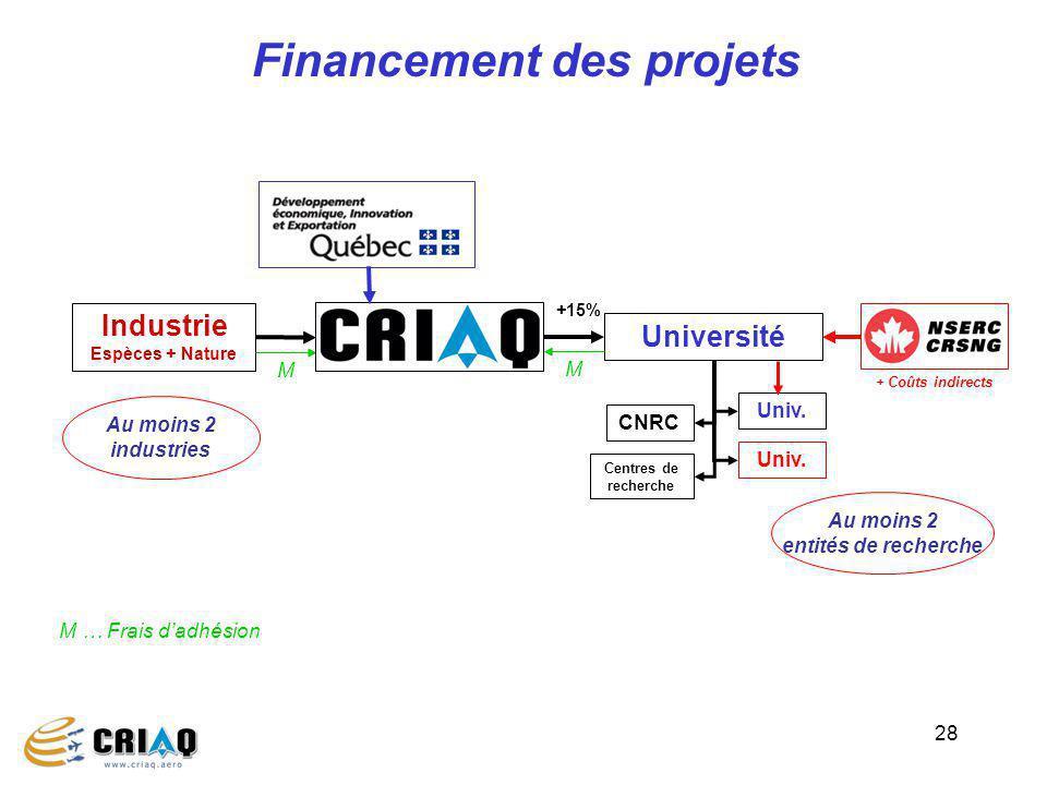 28 Financement des projets Université +15% + Coûts indirects Industrie Espèces + Nature Centres de recherche Univ. M … Frais dadhésion M M CNRC Au moi