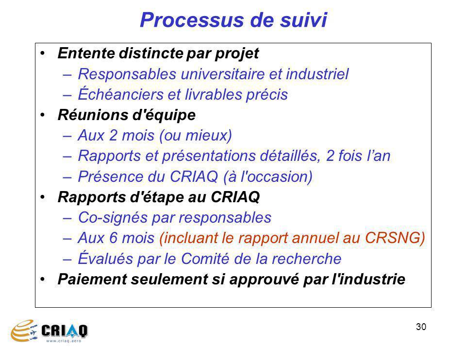 30 Processus de suivi Entente distincte par projet –Responsables universitaire et industriel –Échéanciers et livrables précis Réunions d'équipe –Aux 2
