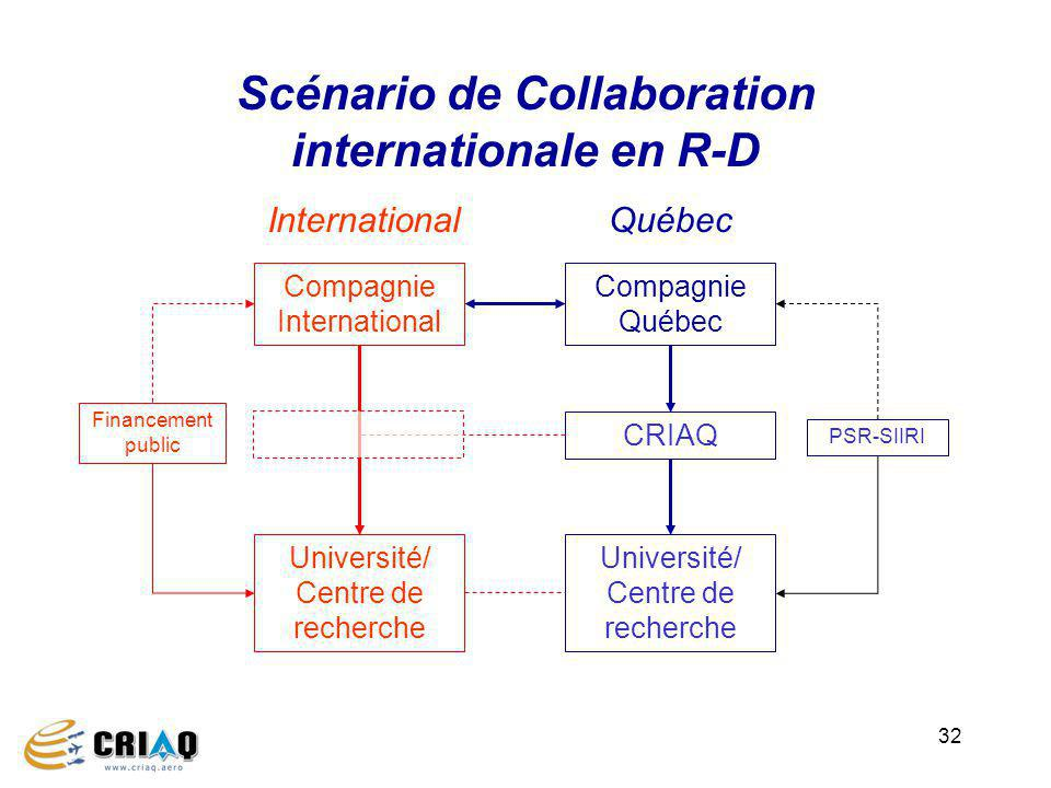 32 Scénario de Collaboration internationale en R-D Compagnie International Compagnie Québec CRIAQ Université/ Centre de recherche InternationalQuébec