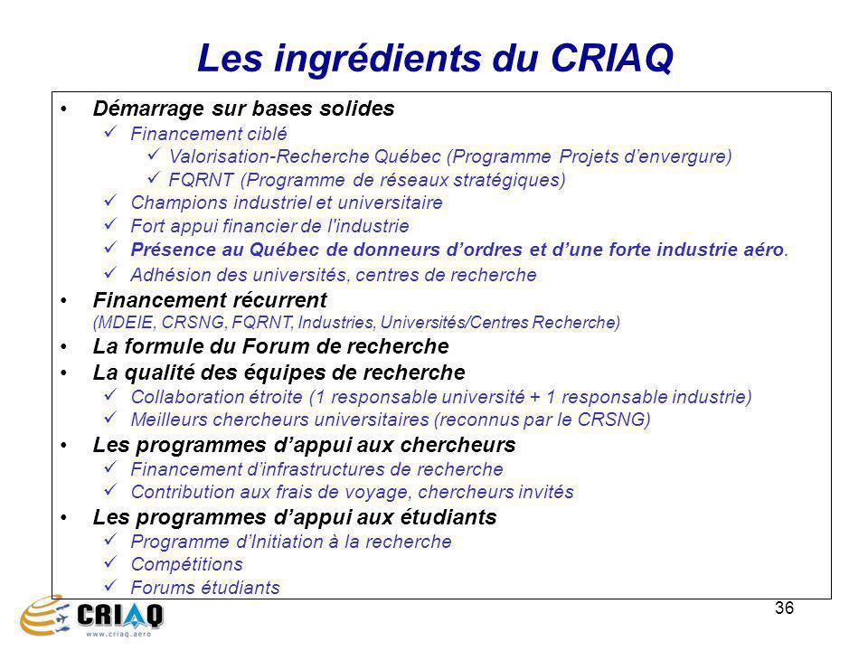 36 Les ingrédients du CRIAQ Démarrage sur bases solides Financement ciblé Valorisation-Recherche Québec (Programme Projets denvergure) FQRNT (Programm