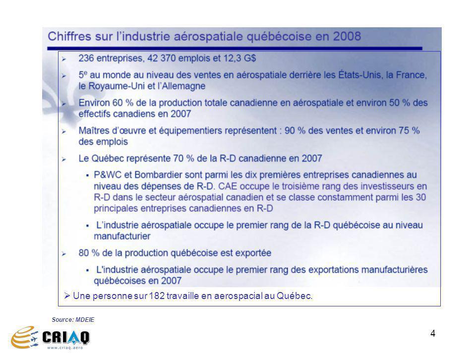 4 Source: MDEIE Une personne sur 182 travaille en aerospacial au Québec.