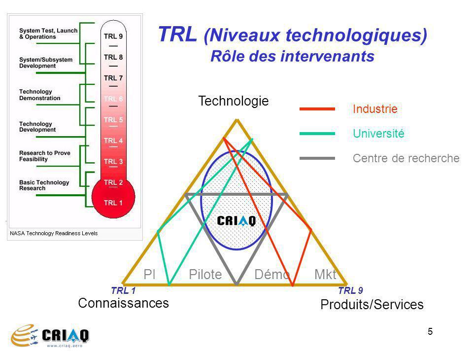 5 TRL (Niveaux technologiques) Rôle des intervenants Connaissances Technologie Produits/Services Centre de recherche Industrie Université PIPiloteMktDémo TRL 9TRL 1