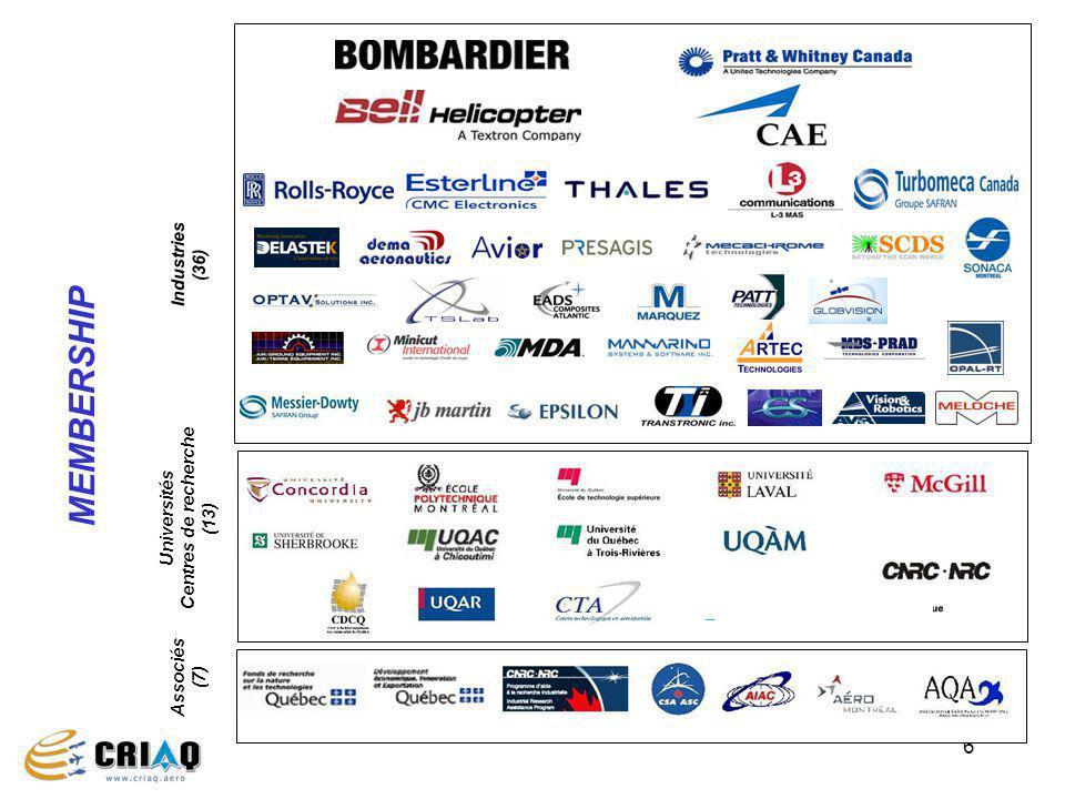6 Industries (36) Universités Centres de recherche (13) Associés (7) MEMBERSHIP