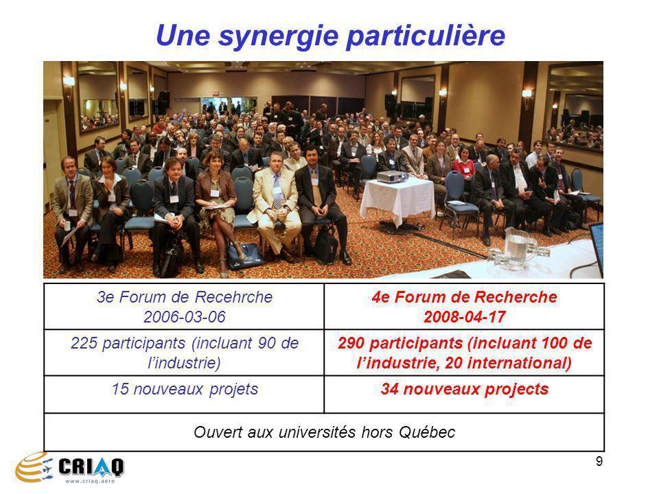 9 Une synergie particulière 3e Forum de Recehrche 2006-03-06 4e Forum de Recherche 2008-04-17 225 participants (incluant 90 de lindustrie) 290 partici