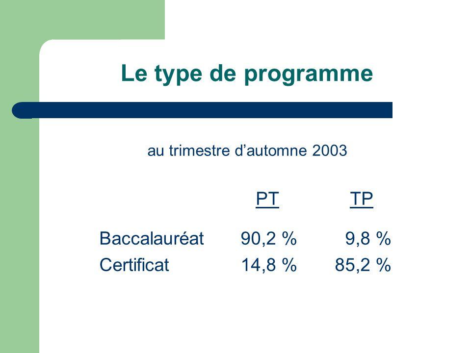 Le type de programme au trimestre dautomne 2003 PT TP Baccalauréat90,2 % 9,8 % Certificat14,8 %85,2 %