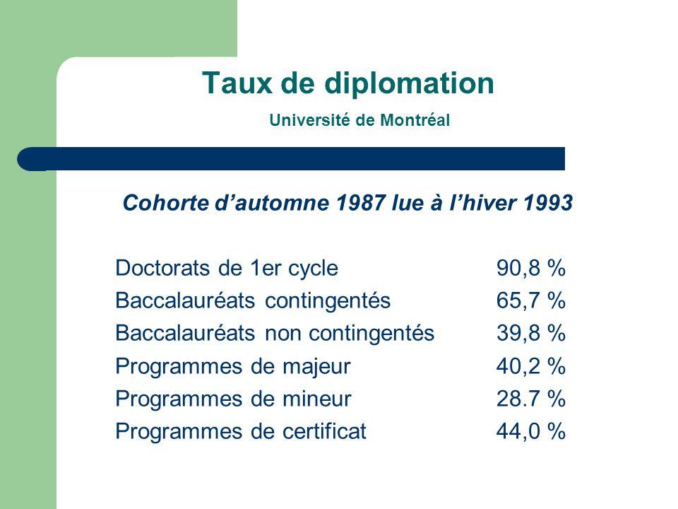 Taux de diplomation Université de Montréal Cohorte dautomne 1987 lue à lhiver 1993 Doctorats de 1er cycle90,8 % Baccalauréats contingentés65,7 % Baccalauréats non contingentés39,8 % Programmes de majeur40,2 % Programmes de mineur28.7 % Programmes de certificat44,0 %