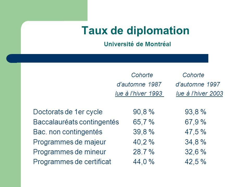 Taux de diplomation Université de Montréal Cohorte Cohorte dautomne 1987 dautomne 1997 lue à lhiver 1993 lue à lhiver 2003 Doctorats de 1er cycle90,8 % 93,8 % Baccalauréats contingentés65,7 % 67,9 % Bac.