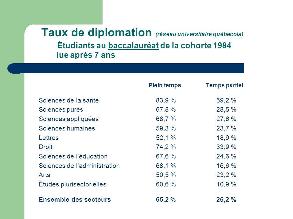 Taux de diplomation (réseau universitaire québécois) Étudiants au baccalauréat de la cohorte 1984 lue après 7 ans Plein temps Temps partiel Sciences de la santé83,9 % 59,2 % Sciences pures67,8 % 28,5 % Sciences appliquées68,7 % 27,6 % Sciences humaines59,3 % 23,7 % Lettres52,1 % 18,9 % Droit74,2 % 33,9 % Sciences de léducation67,6 % 24,6 % Sciences de ladministration68,1 % 16,6 % Arts50,5 % 23,2 % Études plurisectorielles60,6 % 10,9 % Ensemble des secteurs65,2 % 26,2 %