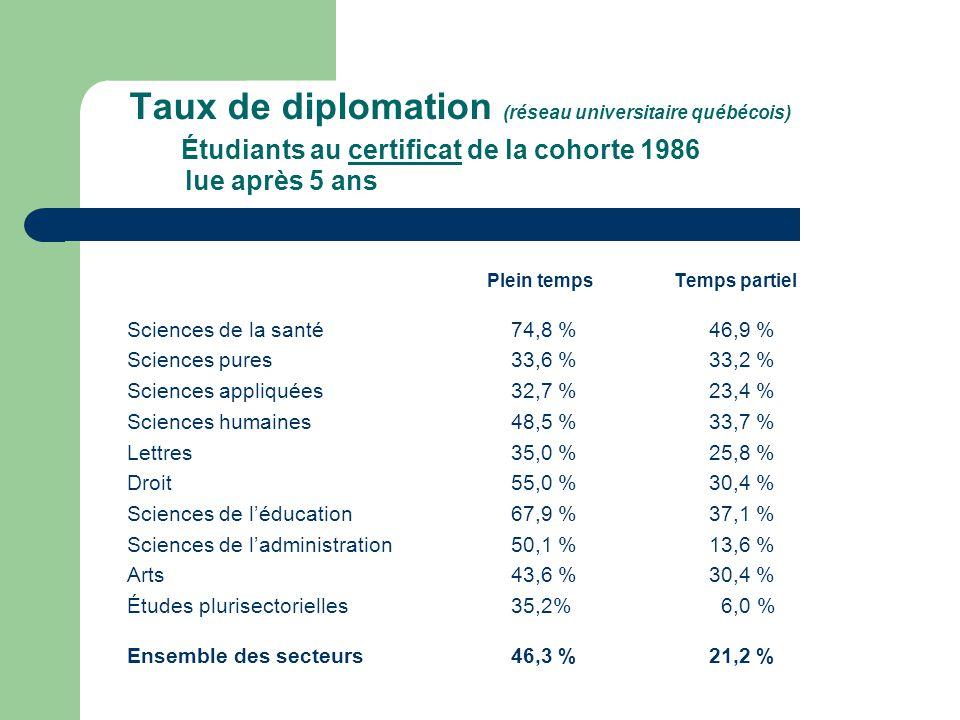 Taux de diplomation (réseau universitaire québécois) Étudiants au certificat de la cohorte 1986 lue après 5 ans Plein temps Temps partiel Sciences de la santé74,8 % 46,9 % Sciences pures33,6 % 33,2 % Sciences appliquées32,7 % 23,4 % Sciences humaines48,5 % 33,7 % Lettres35,0 % 25,8 % Droit55,0 % 30,4 % Sciences de léducation67,9 % 37,1 % Sciences de ladministration50,1 % 13,6 % Arts43,6 % 30,4 % Études plurisectorielles35,2% 6,0 % Ensemble des secteurs46,3 % 21,2 %