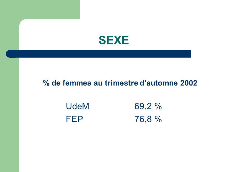 SEXE % de femmes au trimestre dautomne 2002 UdeM69,2 % FEP76,8 %