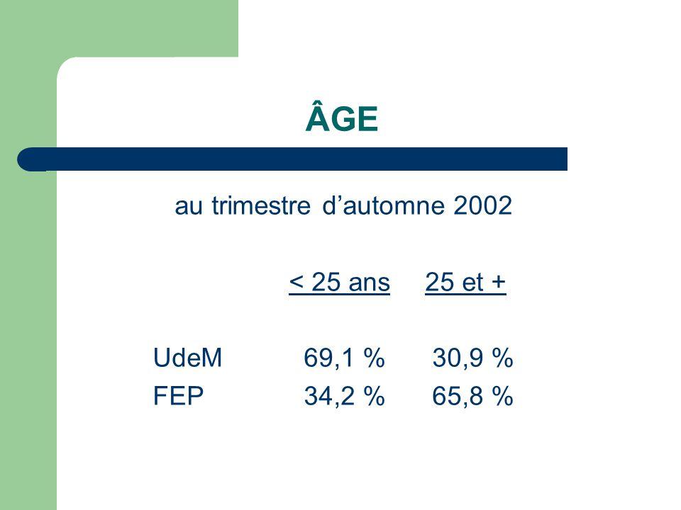 ÂGE au trimestre dautomne 2002 < 25 ans25 et + UdeM 69,1 % 30,9 % FEP 34,2 % 65,8 %