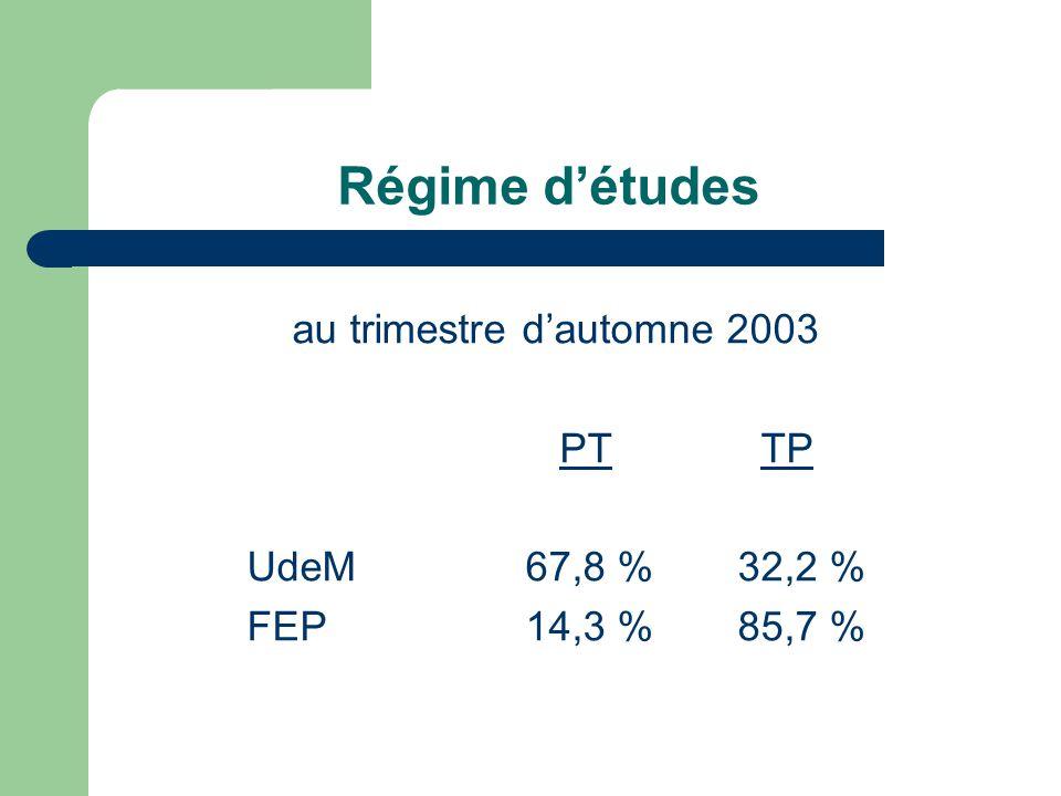 Régime détudes au trimestre dautomne 2003 PT TP UdeM67,8 %32,2 % FEP14,3 %85,7 %