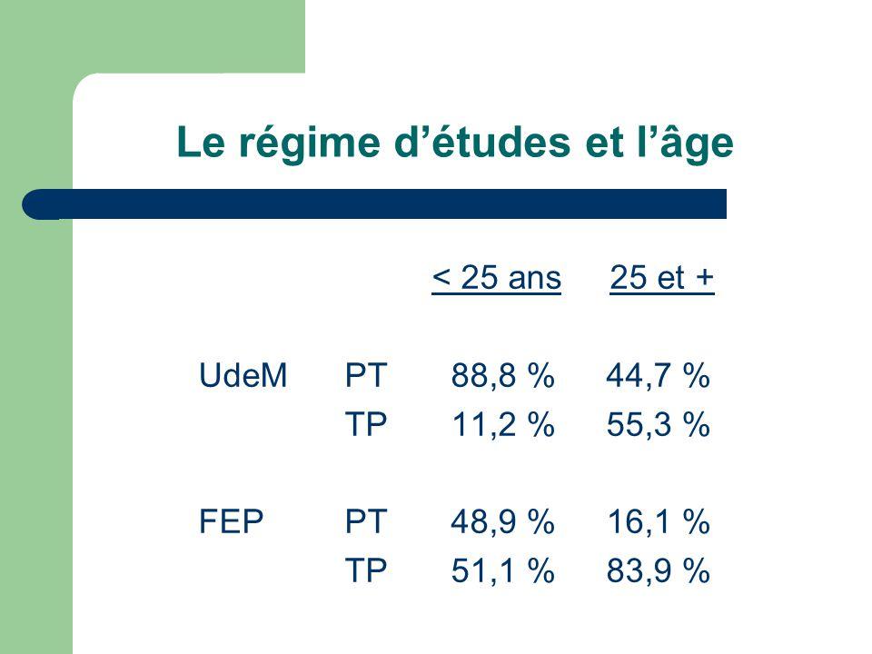 Le régime détudes et lâge < 25 ans 25 et + UdeMPT 88,8 %44,7 % TP 11,2 %55,3 % FEPPT 48,9 %16,1 % TP 51,1 %83,9 %