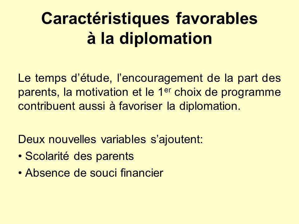 Caractéristiques favorables à la diplomation Le temps détude, lencouragement de la part des parents, la motivation et le 1 er choix de programme contribuent aussi à favoriser la diplomation.
