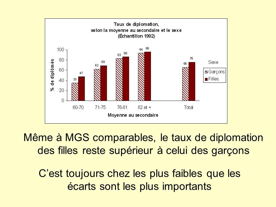 Cest toujours chez les plus faibles que les écarts sont les plus importants Même à MGS comparables, le taux de diplomation des filles reste supérieur à celui des garçons