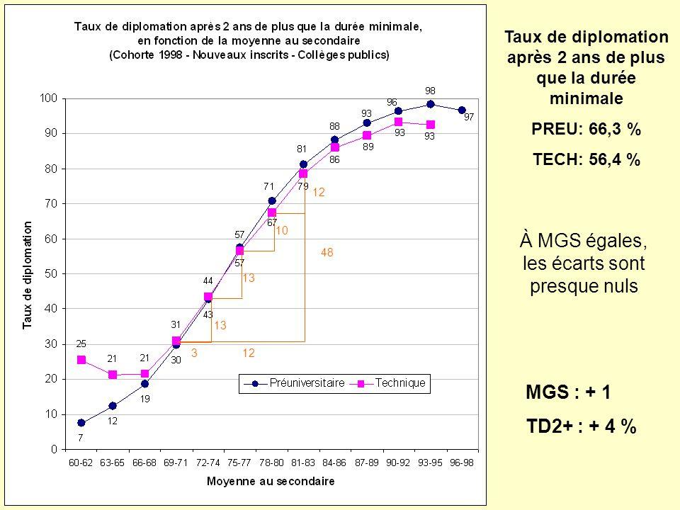 3 13 10 12 48 À MGS égales, les écarts sont presque nuls MGS : + 1 TD2+ : + 4 % Taux de diplomation après 2 ans de plus que la durée minimale PREU: 66,3 % TECH: 56,4 %