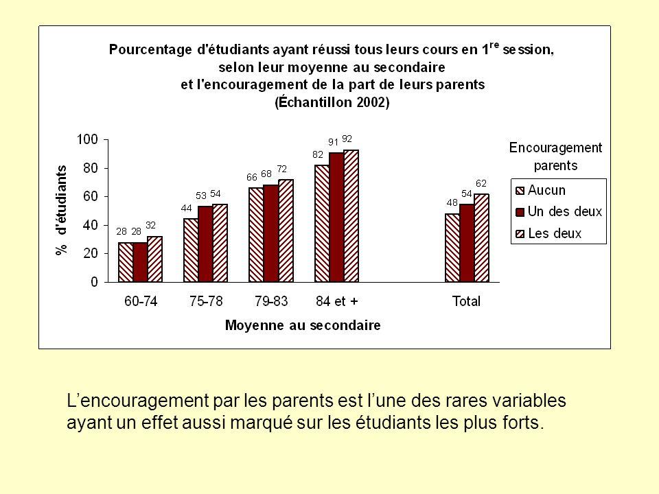 Lencouragement par les parents est lune des rares variables ayant un effet aussi marqué sur les étudiants les plus forts.