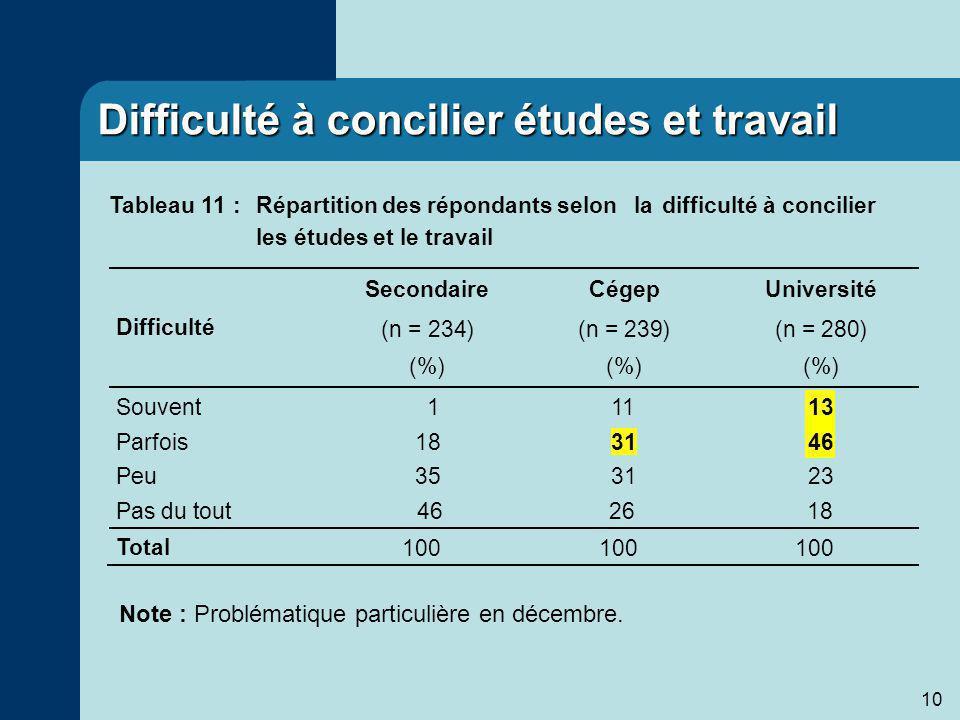 10 Difficulté à concilier études et travail 46 2618 Note : Problématique particulière en décembre.