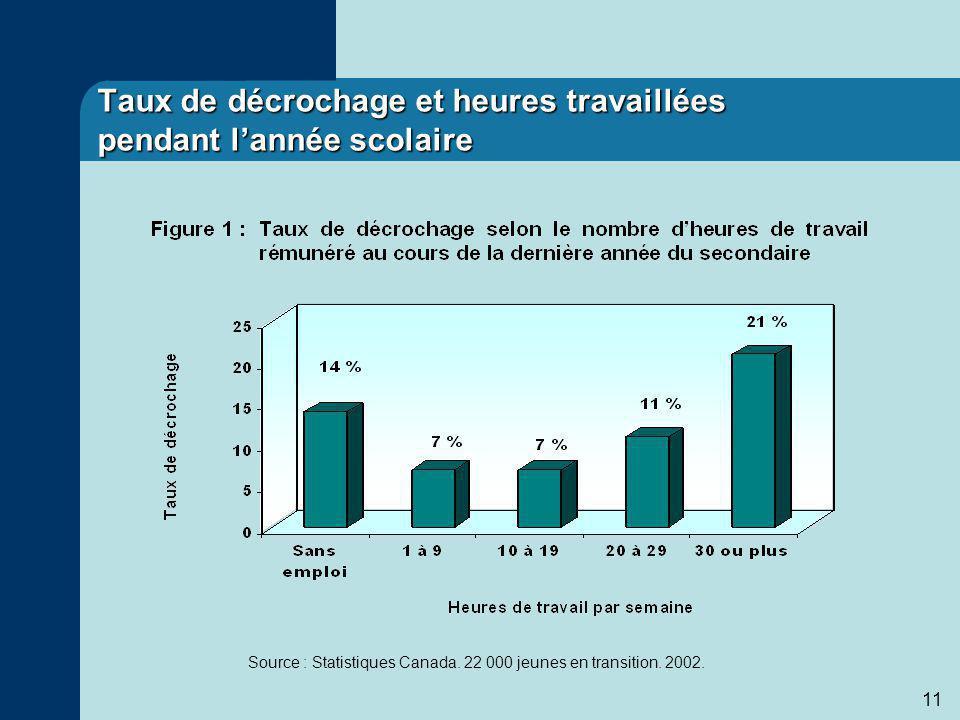 11 Taux de décrochage et heures travaillées pendant lannée scolaire Source : Statistiques Canada.