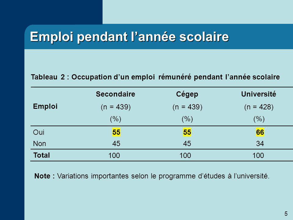 5 Emploi pendant lannée scolaire Note : Variations importantes selon le programme détudes à luniversité.