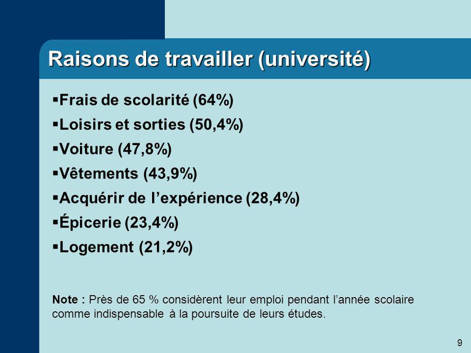 9 Raisons de travailler (université) Frais de scolarité (64%) Loisirs et sorties (50,4%) Voiture (47,8%) Vêtements (43,9%) Acquérir de lexpérience (28,4%) Épicerie (23,4%) Logement (21,2%) Note : Près de 65 % considèrent leur emploi pendant lannée scolaire comme indispensable à la poursuite de leurs études.